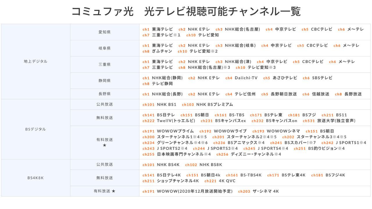 コミュファ光テレビ視聴可能チャンネルの一覧