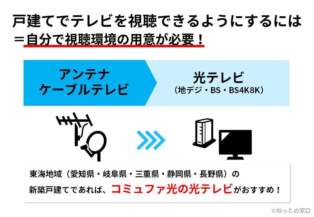 アンテナと光テレビの違いを表すイメージ