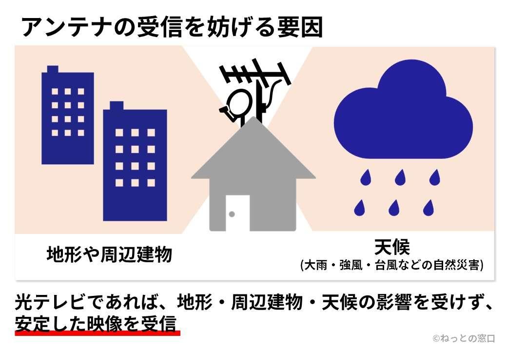 地形、周辺の建物、天候の影響を受けにくいことを表すイメージ
